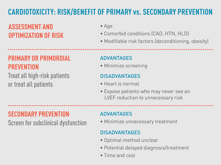Cardiotoxicity: Risk/benefit of primary versus secondary prevention
