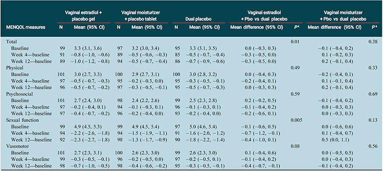Table: Menopause-Specific Quality of Life outcomes, change from baseline to weeks 4 and 12