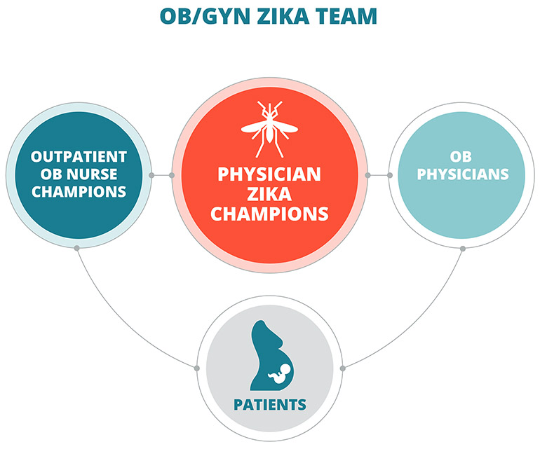Mass General Zika Care Team